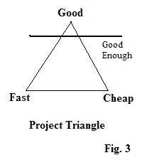 Triangle with Good, Fast, and Cheap at the separate points. A line through the triangle near the Good End shows Good Enough